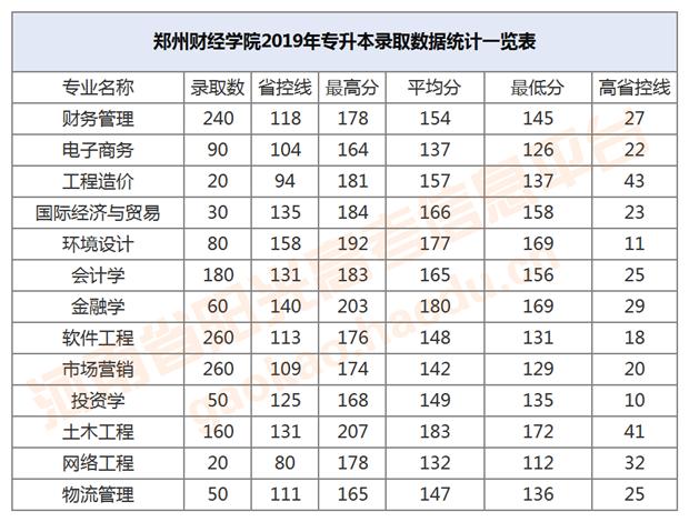 郑州财经学院2019年专升本录取数据统计一览表_副本.png