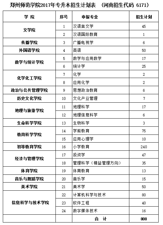 2017年郑州师范学院专升本招生计划表(河南招生代码6171)